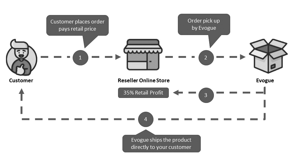Evogue Reseller Drop Shipping